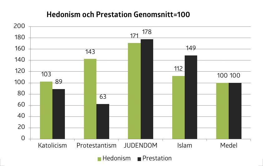 Graf 4 hedonism och prestation